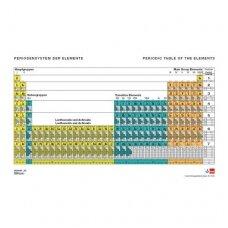 Periodinė elementų lentelė su elektronų konfigūracijomis